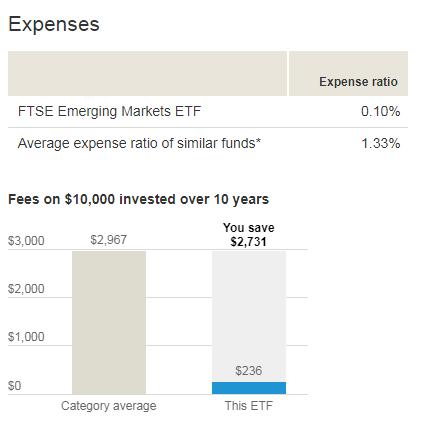 投資一萬美金,在十年可以省下$2731美元