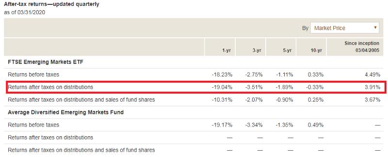 海外投資人 VWO 的績效