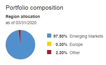大部分是新興市場國家,極少量在歐洲