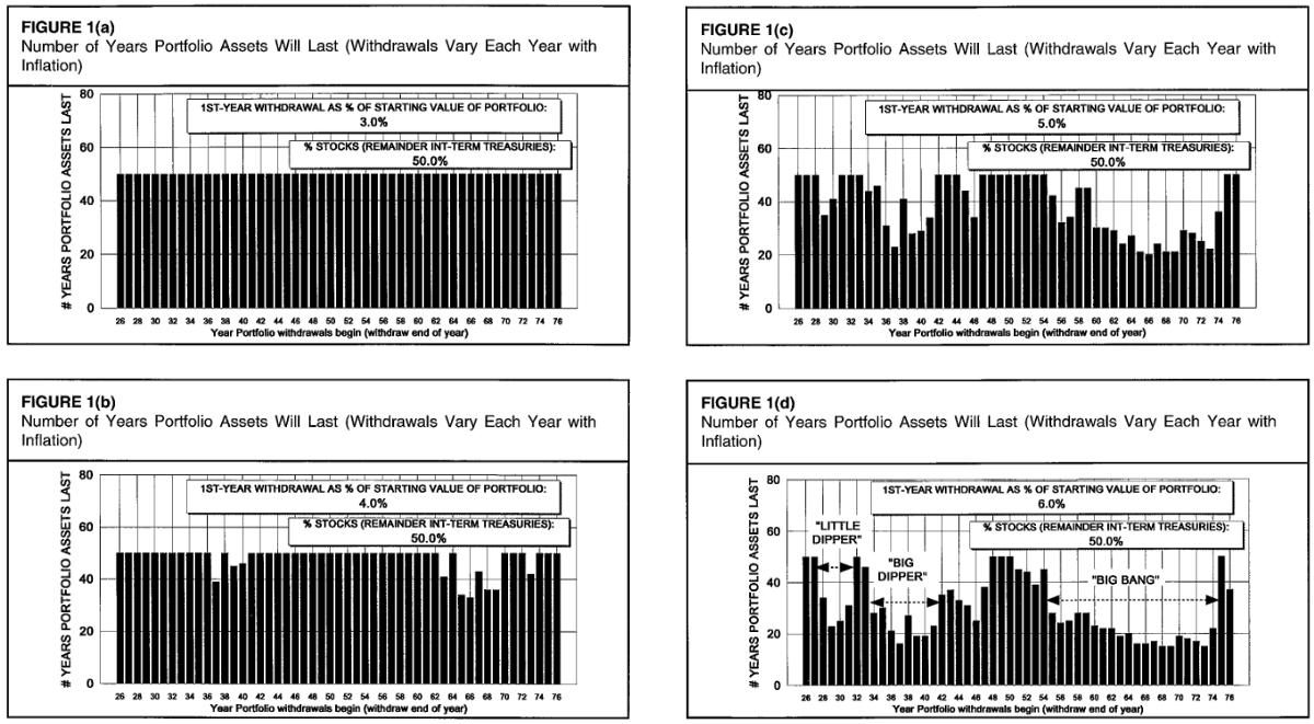 財務獨立 實驗:50/50股債組合,不同提領率的提領狀況 (左上:3% 左下:4% 右上:5% 右下:6%)