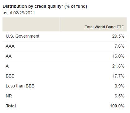 BNDW不同等級債券比例