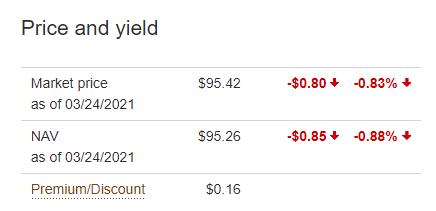 VT市價淨值