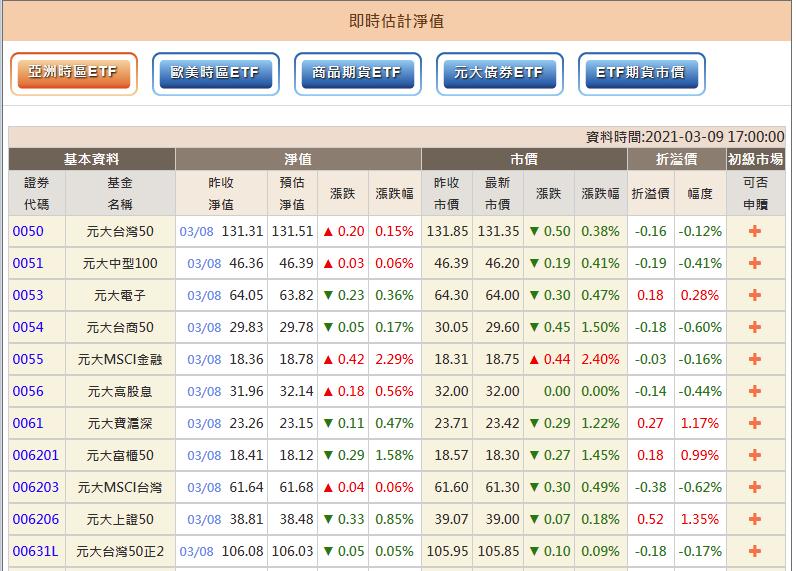 元大投信折溢價