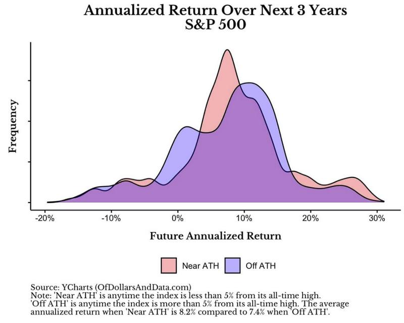 S&P500 破新高買入三年