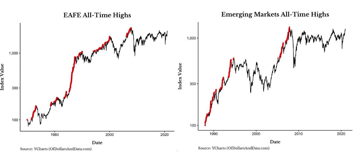 非美跟新興市場破新高