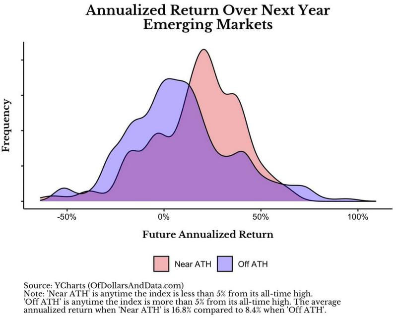 新興市場破新高1年