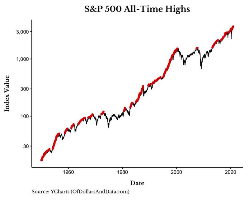 S&P500 破新高