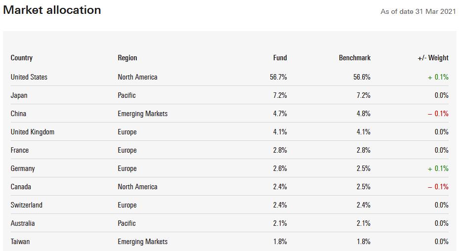 VWRA 投資的國家分布