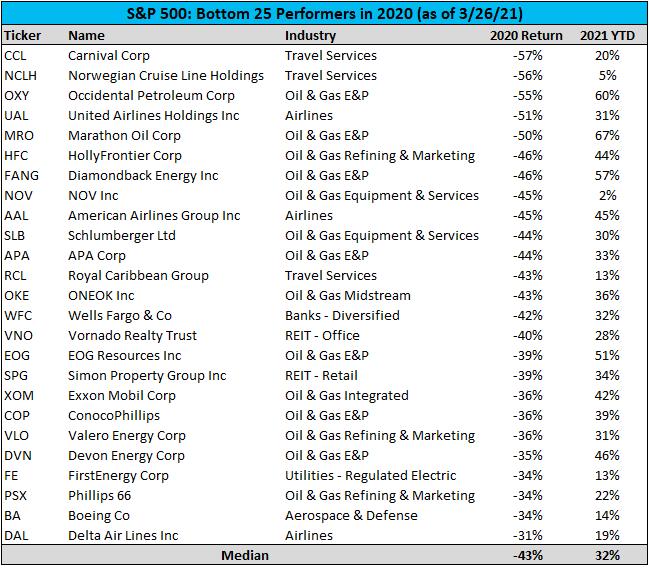 S&P500 2020最差的股票