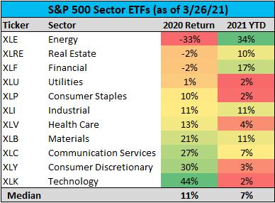 S&P500 不同的板塊績效