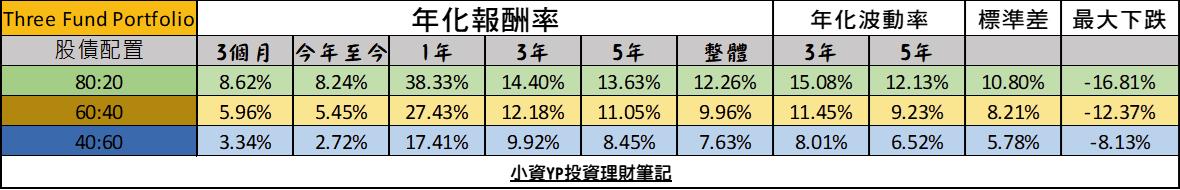 Three fund portfolio的回測數據