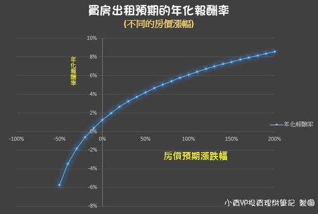 買房出租不同的房價漲跌幅 預期年化報酬率