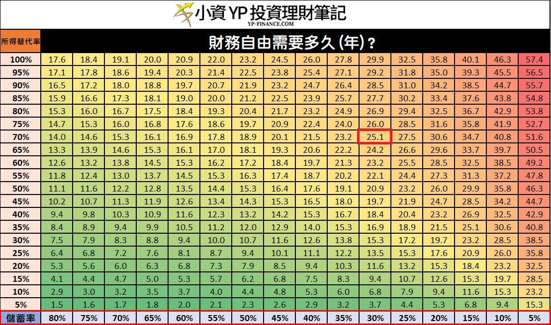 財務自由完成時間表 (4%的提領率與6%的年化報酬率)