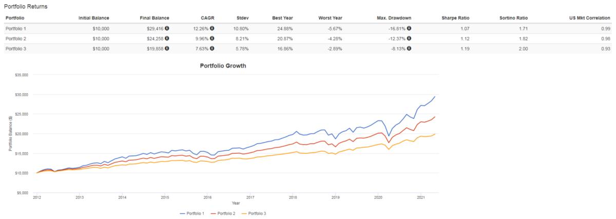 Three fund portfolio 回測數據
