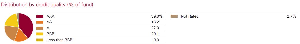 VAGU債券的品質分配