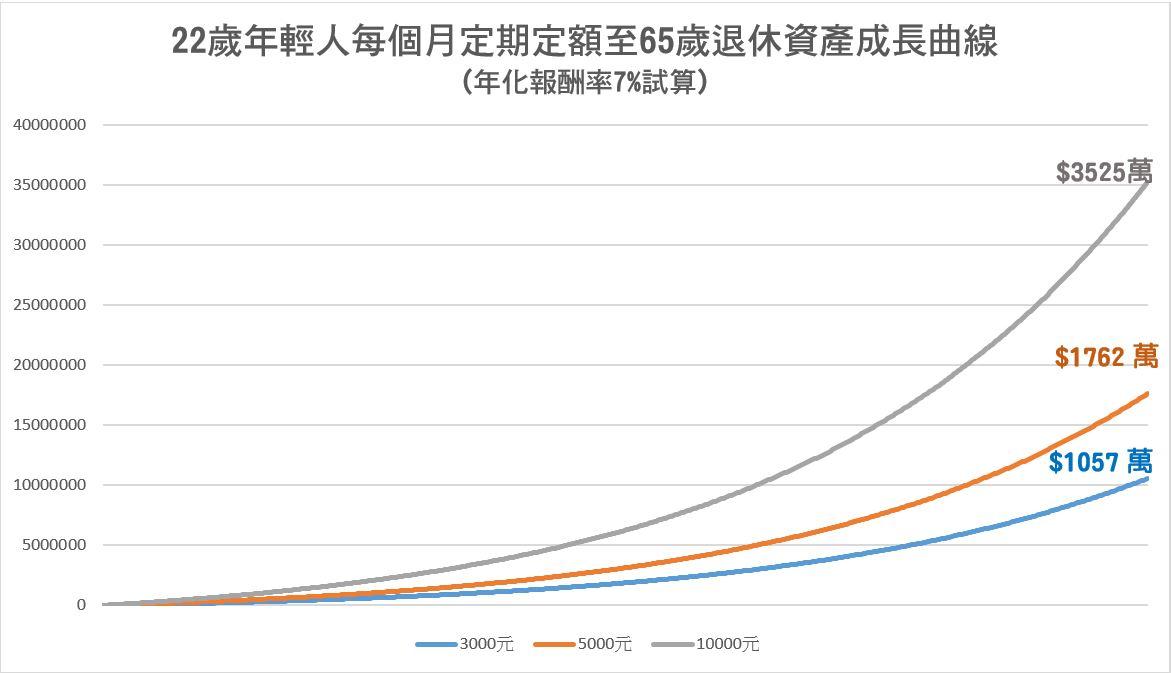 定期定額投入 資產累積成長曲線