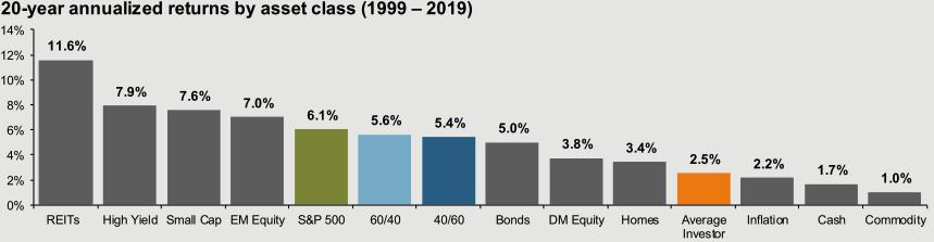 美國投資人平均拿到的報酬不及S&P500