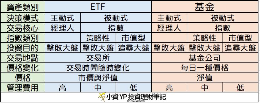 ETF 與 基金的差異
