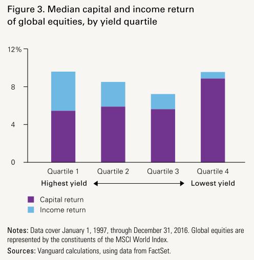 殖利率與報酬並未有顯著關係 高股息
