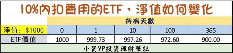 ETF 內扣費 如何影響淨值