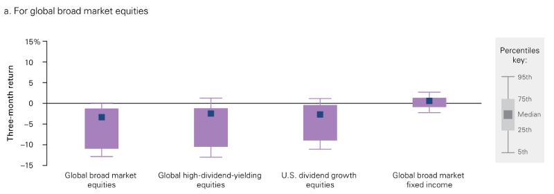 股息策略沒有比較抗跌