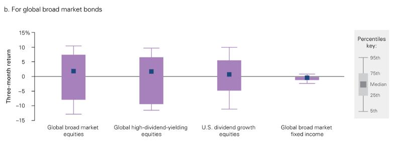 債券最爛的時期,股息策略比較不錯