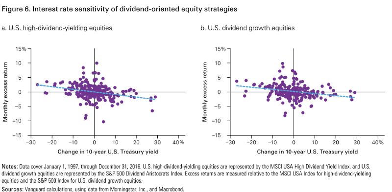 股息策略對於利率變化一樣敏感