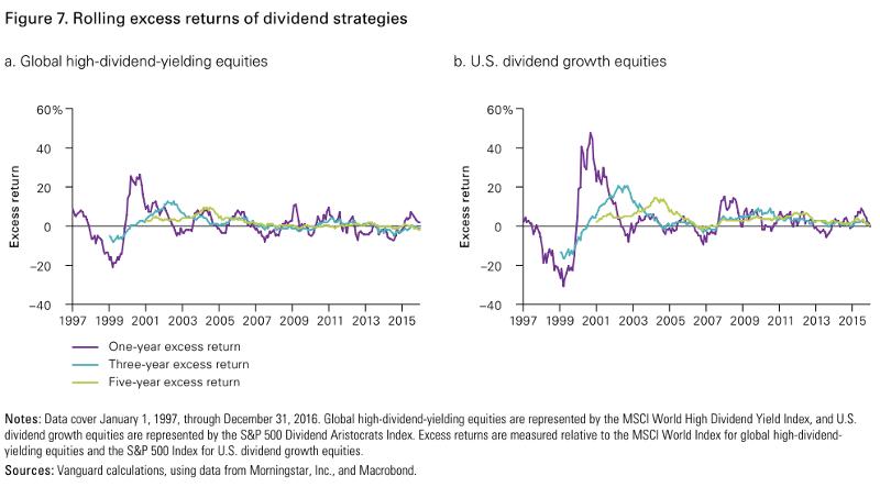 高股息 策略與股息成長策略過去的滾動報酬