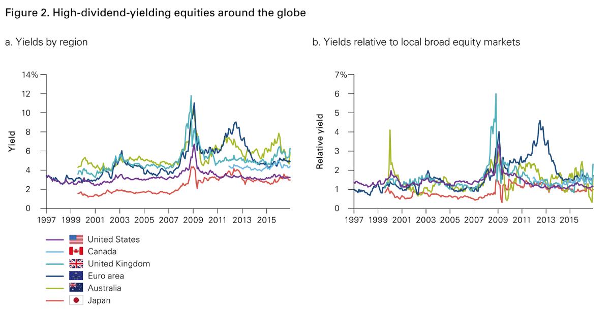 不同國家的殖利率表現 高股息