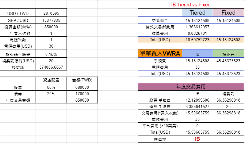 IB vs 複委託 (VWRA)