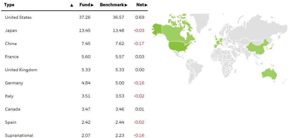 債券的持有國