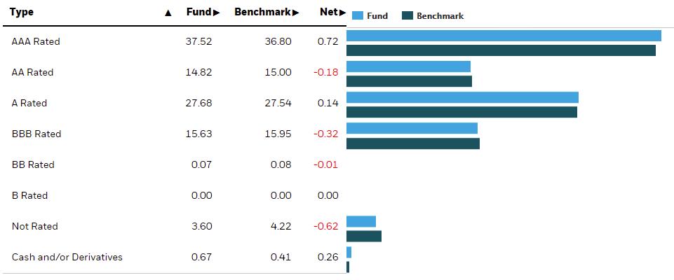 AGGU 債券的品質分配