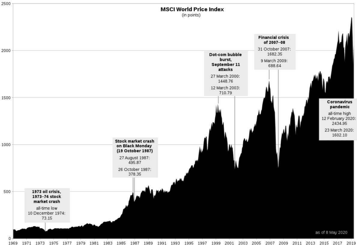 被動投資 世界指數