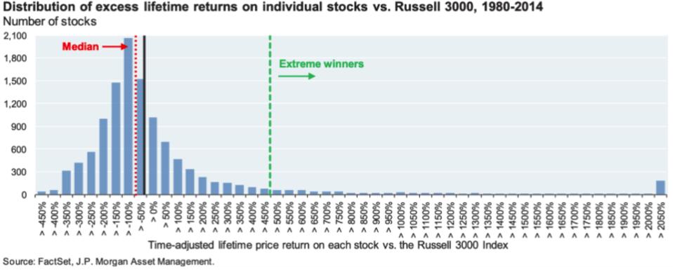 集中選股選到虧錢的機率很高