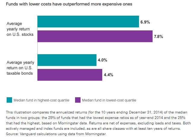 2005-2014 低成本基金所帶來的優勢 資料來源:Vanguard