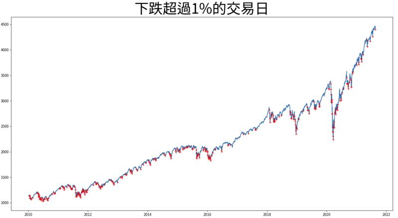 下跌超過1%的交易日