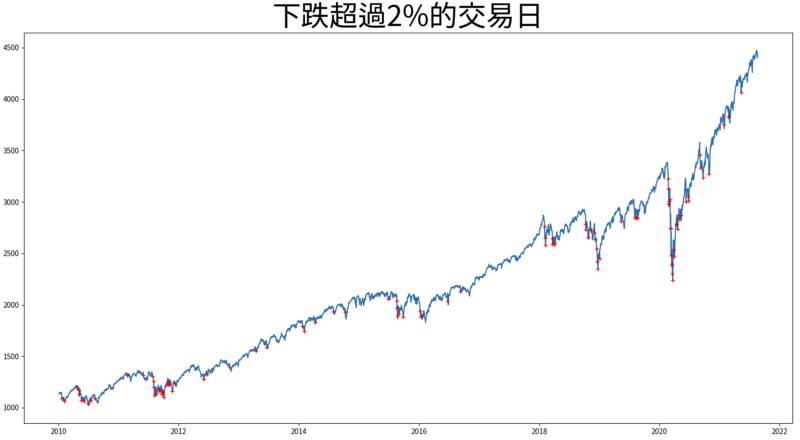 下跌超過2%的交易日