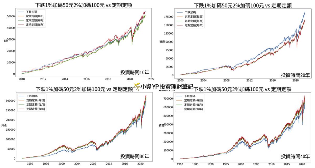 越跌越加碼的 vs 定期定額