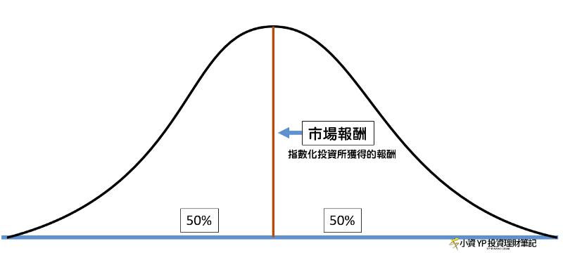 投資人報酬的分布