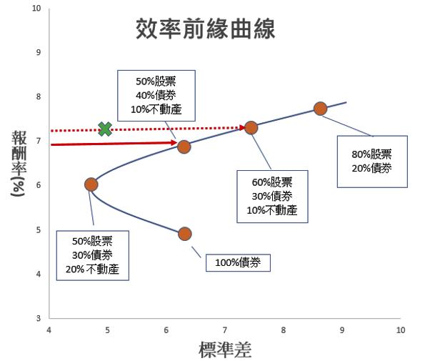 效率前緣 曲線