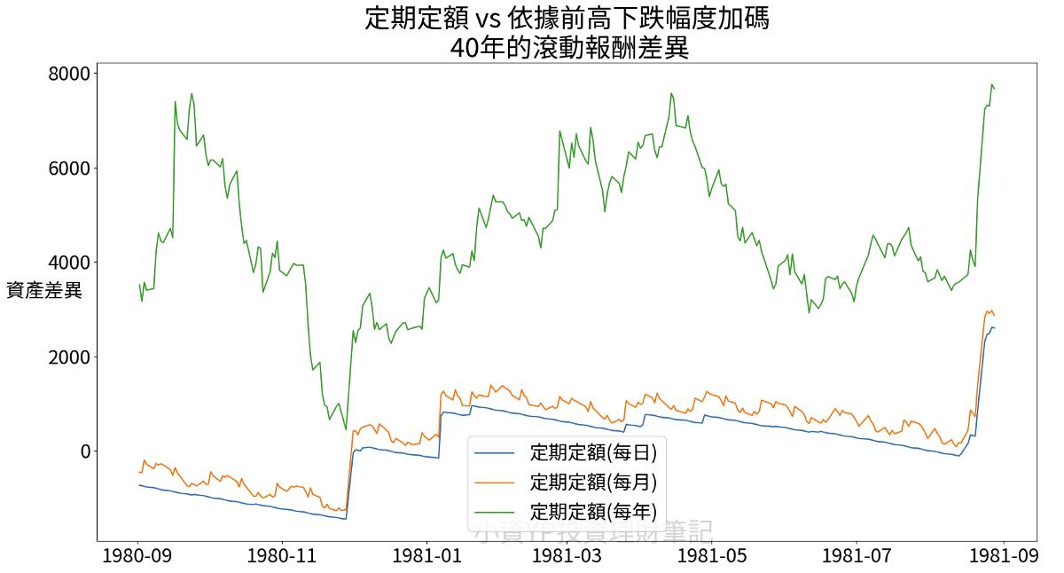 定期定額 vs 前高下跌加碼 40年