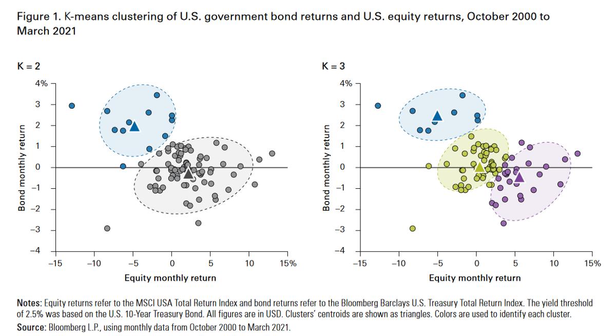 低利率 資產配置 債券