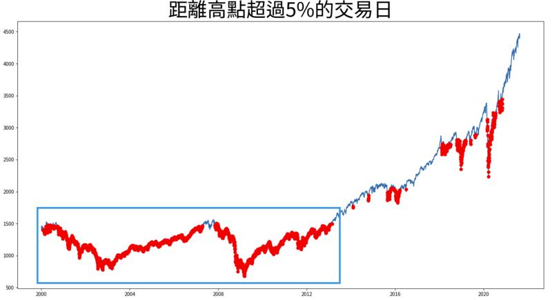 2000-2010很多加碼日