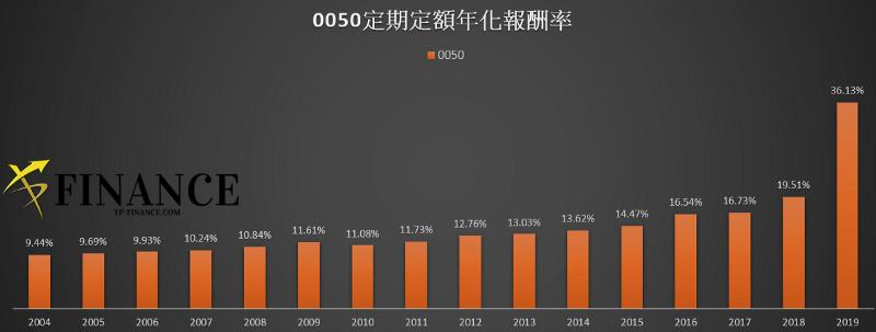 0050 年化報酬率