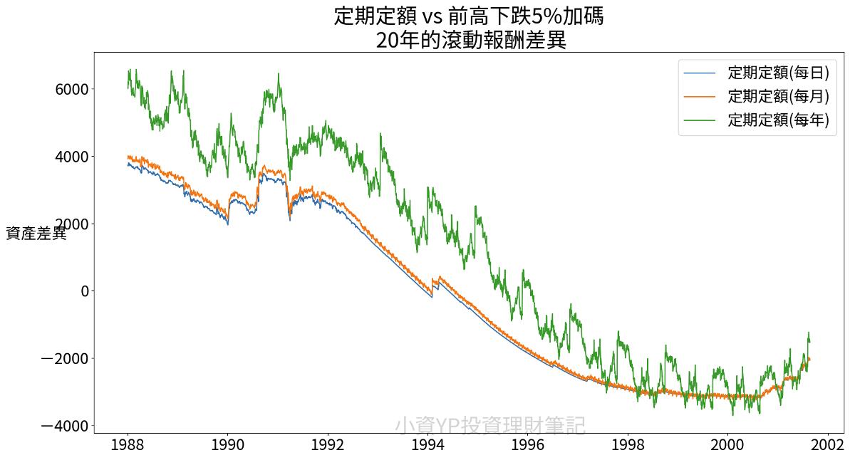 定期定額 vs 前高下跌加碼 20年 逢低加碼