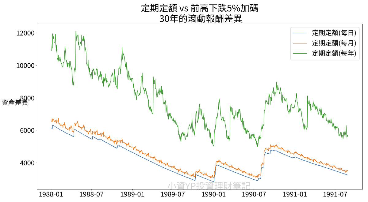 定期定額 vs 前高下跌加碼 30年 逢低加碼