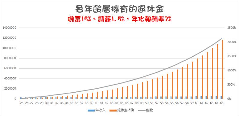小資族25歲投報率7%資產變化 退休金