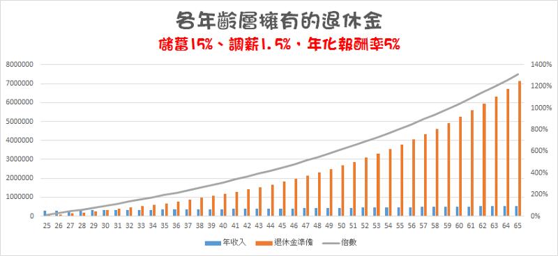 小資族25歲投報率5%資產變化 退休金