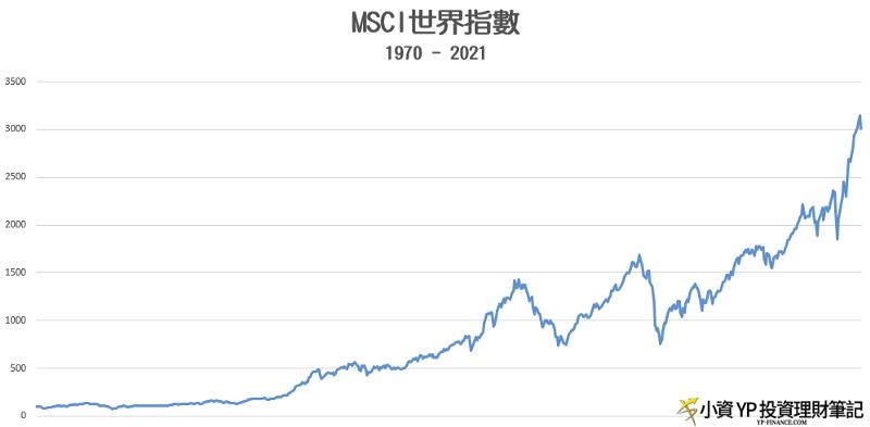 下跌買入 MSCI世界指數